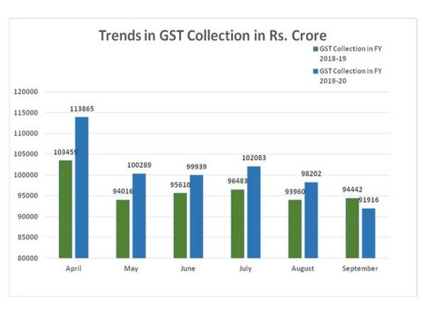 Gross GST revenue falls in September by 2.67 pc year-on-year
