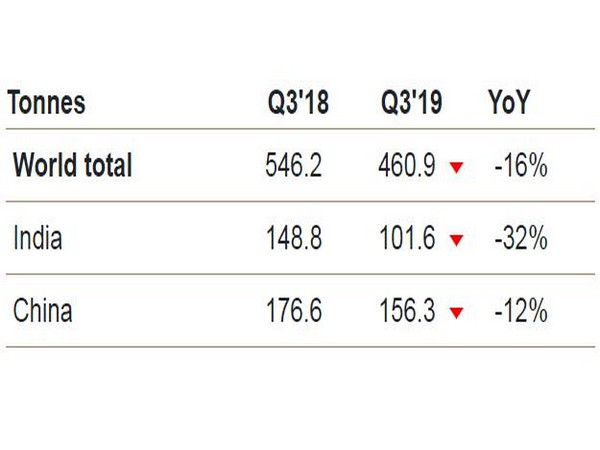 Economic slowdown dampened urban and rural consumer sentiment in India