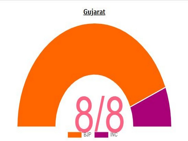 Gujarat bye-elections trend by Election Commission of India.