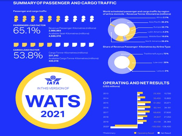 Air freight was the bright spot in air transport for 2020 as the market adapted to keep goods moving.