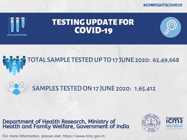 ICMR data on coronavirus testing in India.