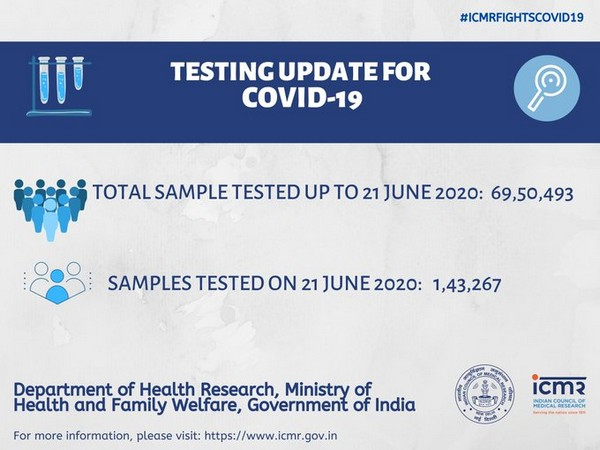 ICMR Data on COVID-19 testing in India.