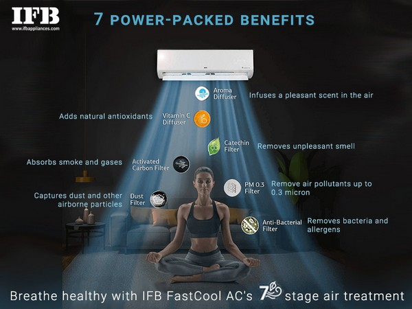 IFB FastCool air conditioners are the best solution for climate control at home and keeping the indoors germ free