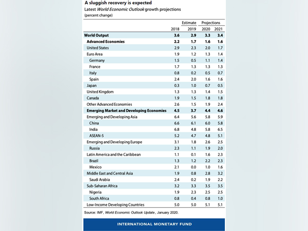 IMF's World Economic Outlook Report