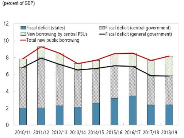 The public sector needs to borrow equivalent of 8.5 pc of GDP to pay for services it provides