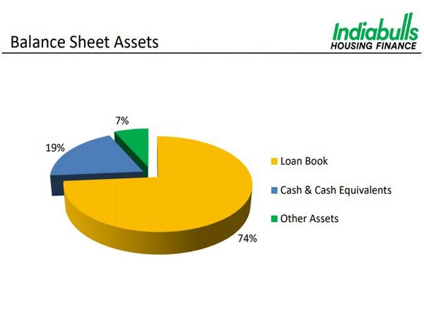 The company is third largest housing finance company in India