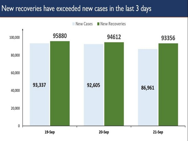 Over 90,000 recovered each day for the last three days.