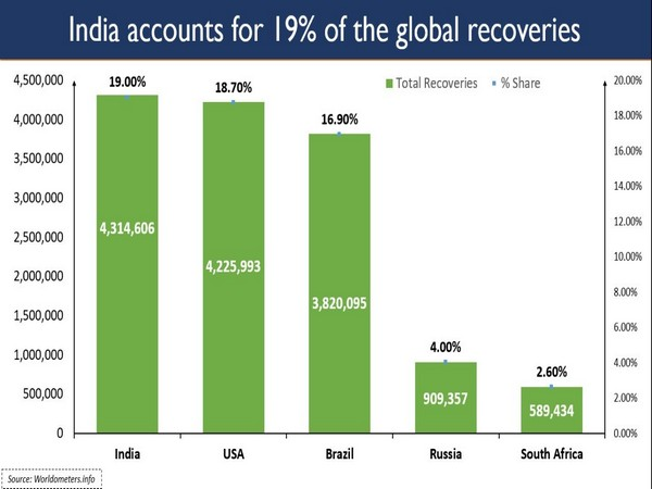 More than 43 lakhs have recovered in India.