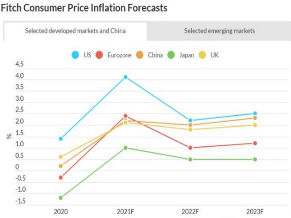 Most central banks are taking the view that the rise in inflation will not last