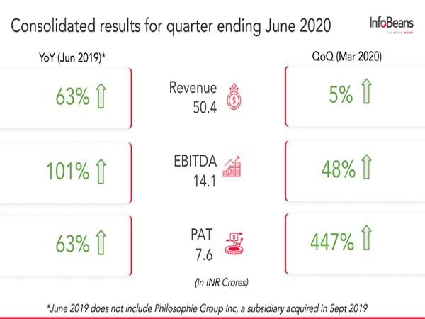 InfoBeans Q1 Revenue and PAT grows 63 per cent
