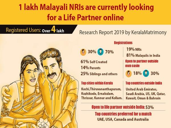 Matchmaking Kerala Dating telefoonlijn nummers