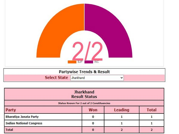 BJP and Congress leading on one seat in Jharkhand by-polls. Photo/ECI