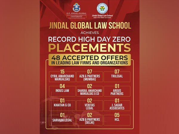Jindal Global Law School achieves Record Placements in 2022 with 48 offers in leading law firms