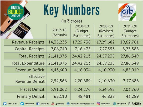 Budget will create a healthy eco-system for revival of business sentiment, say industry leaders