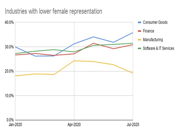 These industries need to catch up in terms of gender diversity with increase in female representation.