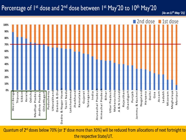 Data depicting time difference between first dose and second dose of Covid-19 vaccination (Photo/PIB)