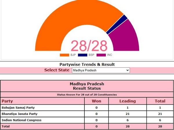 BJP ahead on 21 seats, Congress on 6 in Madhya Pradesh. Photo/ECI