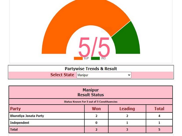 BJP wins second seat in Manipur by-polls. Photo/ECI