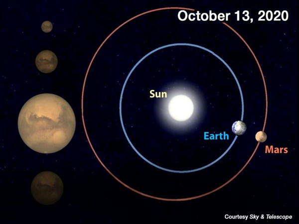 On October 13th, Earth and Mars will be separated by just 62.7 million km their closest pairing until 2035. (Image courtesy: Sky & Telescope)