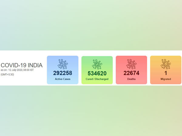 India's COVID-19 count reached 8,49,553 on Sunday.