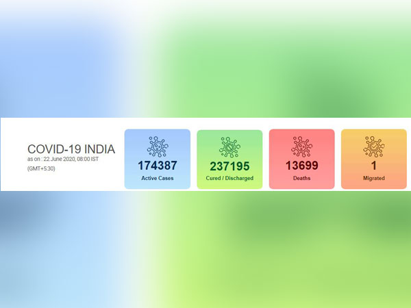 India's COVID-19 count reached 4,25,282 on Monday.