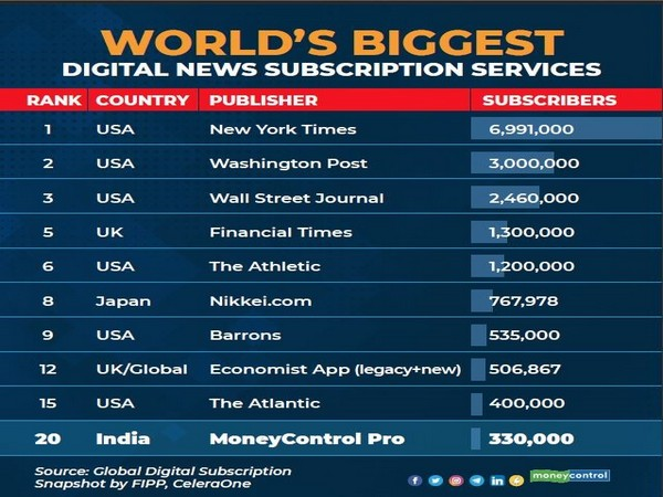 Moneycontrol Pro ranked in the Top 20 Global Digital News Subscription Services.