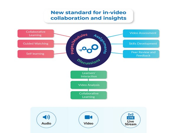 New Standard for in-video collaboration and insights