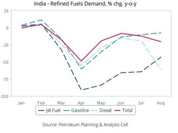Oil demand is in the thralls of a second dip as daily Covid-19 cases continue to accelerate.