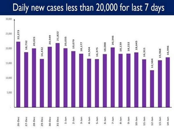 India registers less than 20, 000 cases for the last 7 days (Photo/PIB)