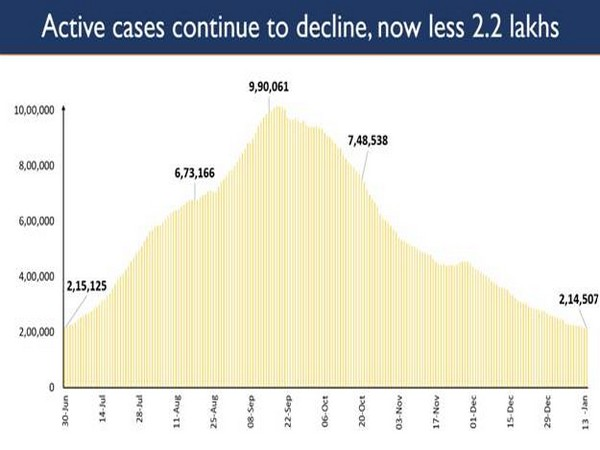 India continues its streak of decline in active caseload (Photo/PIB)