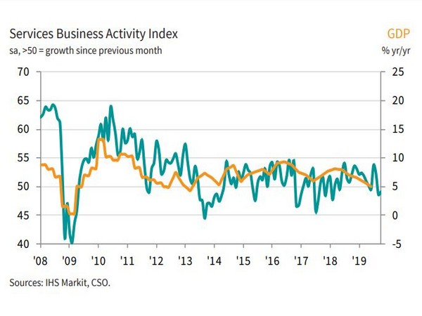 Business activity declines for second month running