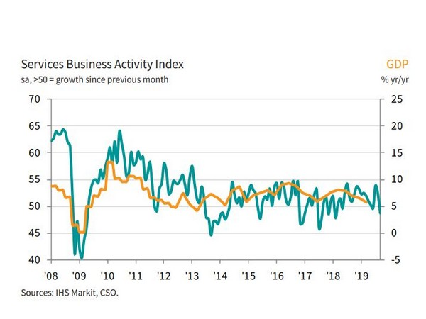 New business inflows fall for first time in 19 months