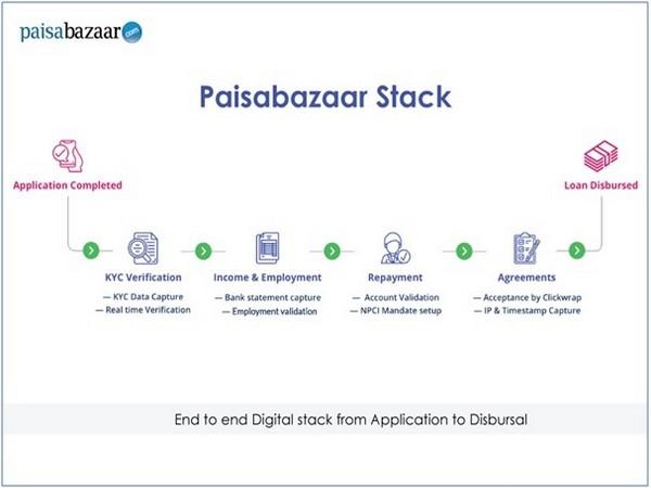Paisabazaar.com - 'Paisabazaar Stack'