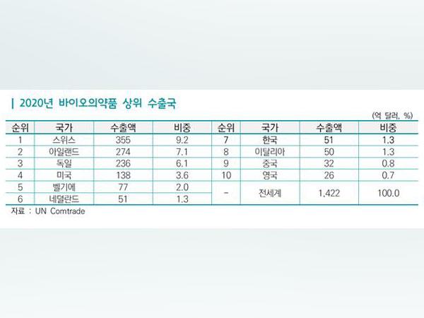 Korea's bio pharmaceutical exports ranks 7th in world. (Photo: Korea International Trade Association)