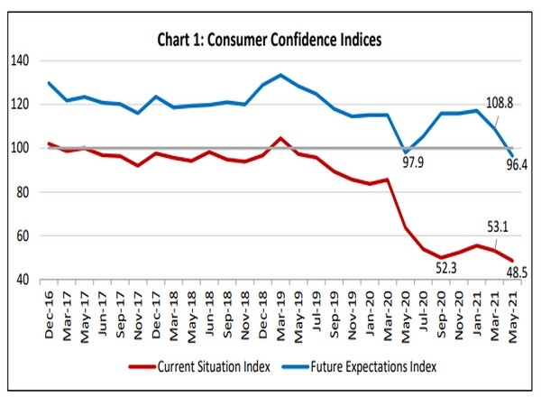 Consumer confidence drops to record low: RBI survey – ThePrint
