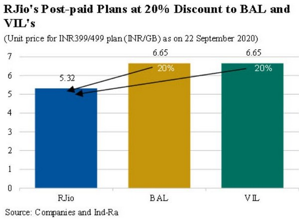 The difference in tariffs offered by three telcos is reducing gradually for both pre-paid and post-paid plans