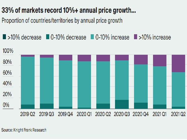 India's mainstream residential prices have largely remained stable with negative bias.