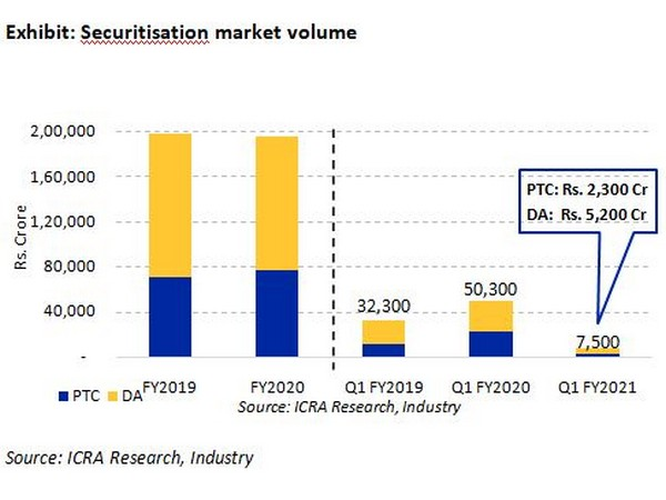 Overall volumes are expected to see further increase in the coming quarters