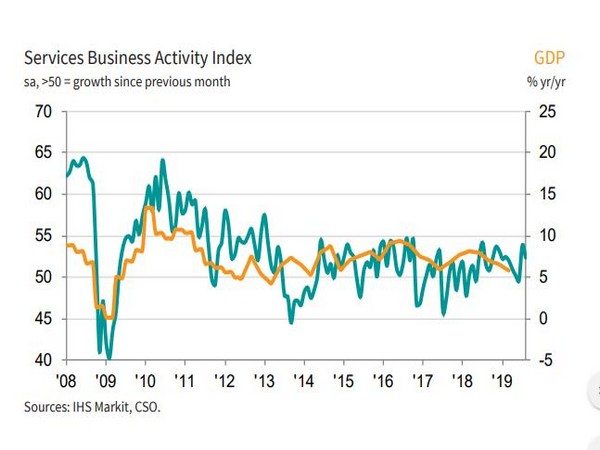 The Services Business Activity Index declined from 53.8 in July to 52.4 in August