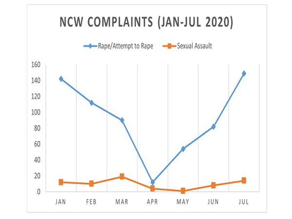 National Commission for Women (NCW) Complaints & Investigation Cell