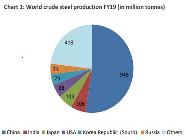 India produced 106 million tonnes of steel in FY19