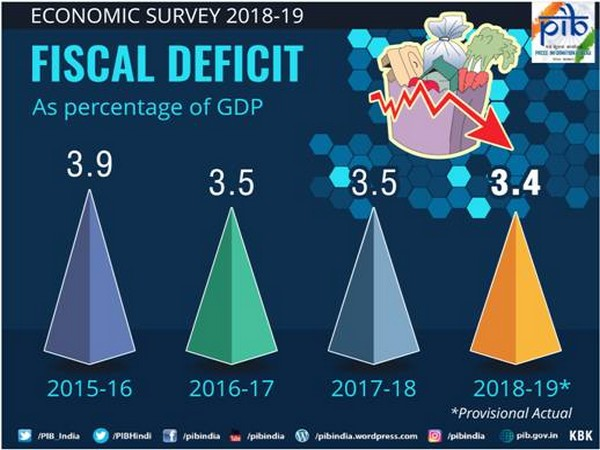 Fiscal deficit was pegged at 3.4 per cent in FY 19: Survey