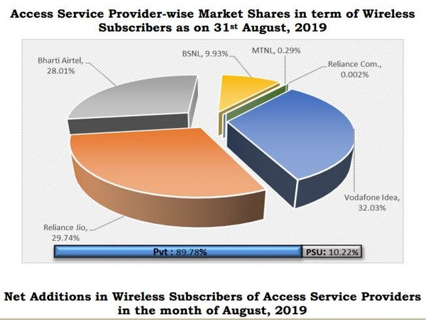 Private access service providers hold nearly 90 pc of market share