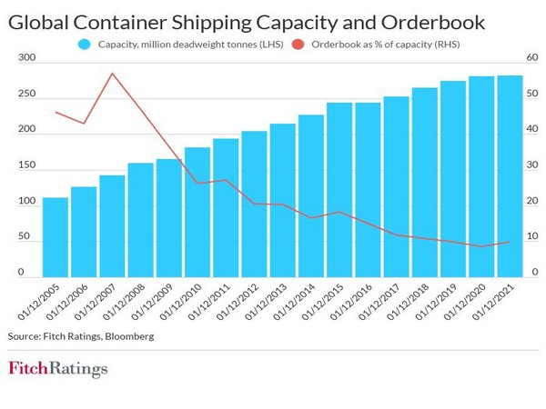 The current shipping rates are expected to moderate in medium term once supply chain disruptions ease.