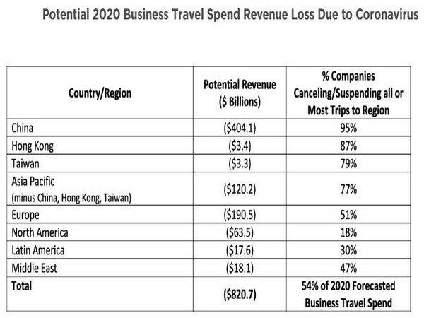 Airline and hotel industries have taken a major revenue hit as the virus continues to spread