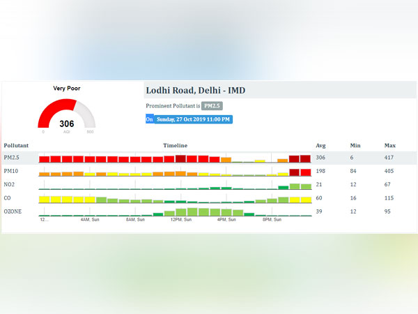 Air Quality Index (AQI) at 306 (very poor) in Lodhi Road area of Delhi.