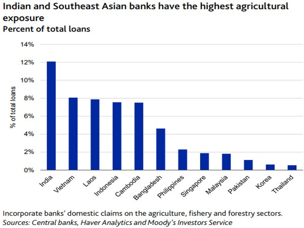 Asia has among the highest water management risks in the world.