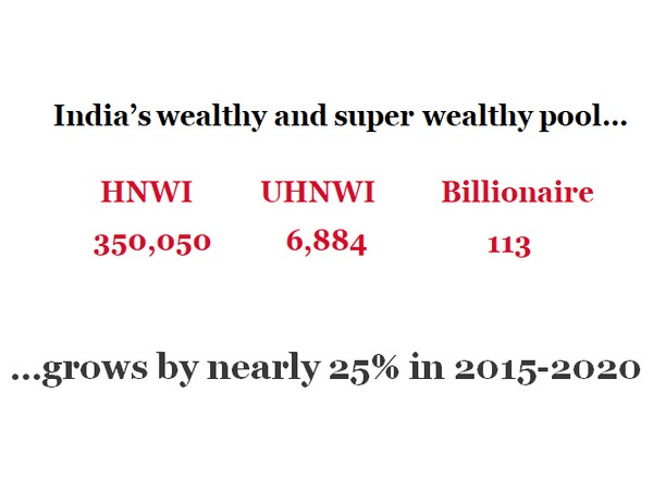 Indian UHNWIs have 17 pc of their wealth allocated to property investments