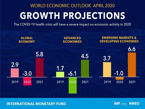 Developed economies such as the United States will face a sharp contract of 5.9 per cent. Europe as a bunch will face a projected contraction of 7.5 per cent.