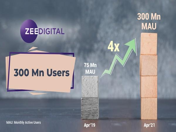 ZEE Digital crosses 300 million Monthly Active Users
